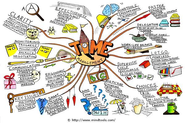 Mindmap quản lý thời gian