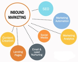 Inbound-Marketing_Cycle