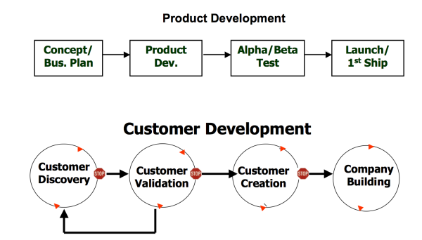 Product Development & Customer Development