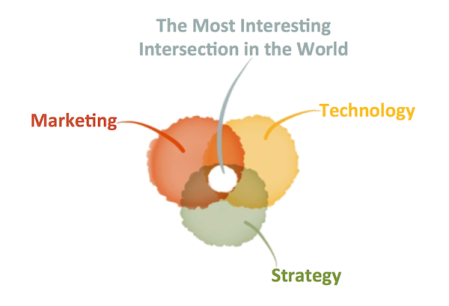 marketing_technology_strategy