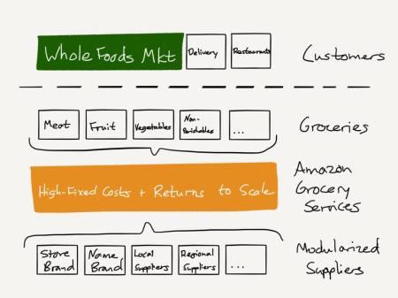 Amazon mua Wholefood làm gì?